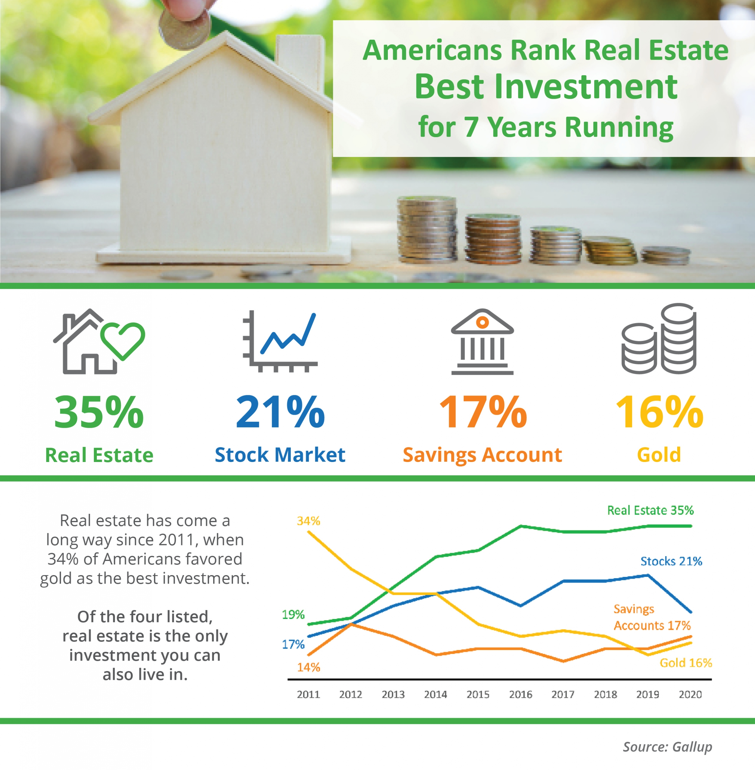 Americans Rank Real Estate Best Investment for 7 Years Running [INFOGRAPHIC]   Simplifying The Market