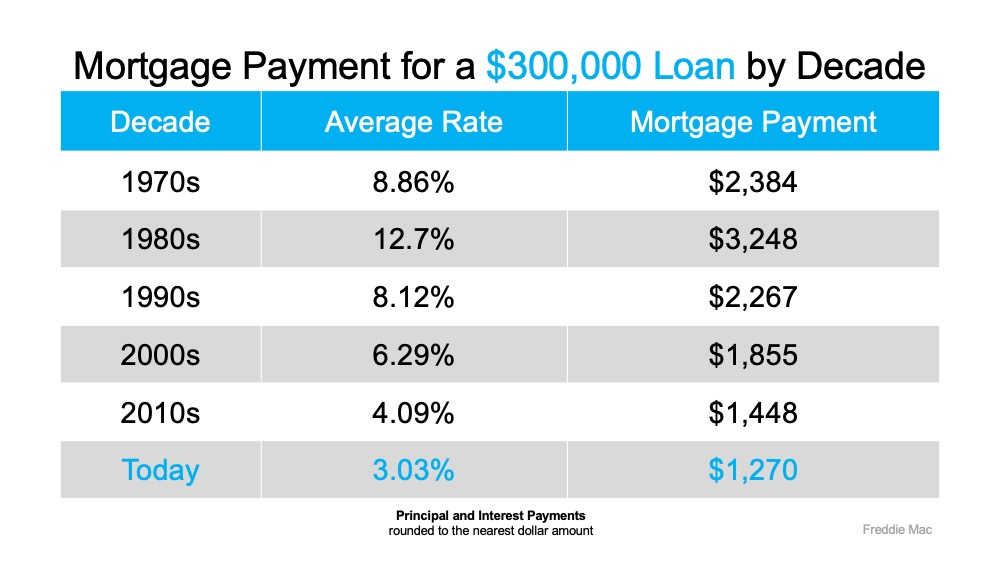 Mortgage Rates Hit Record Lows for Three Consecutive Weeks | Simplifying The Market
