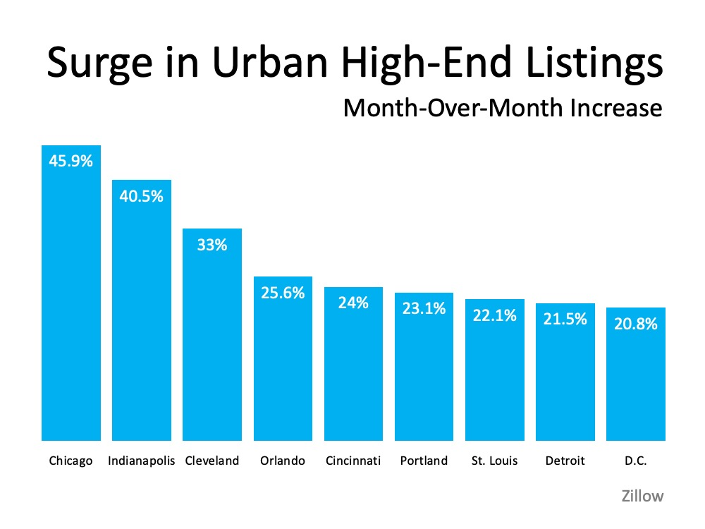 Will We See a Surge of Homebuyers Moving to the Suburbs?   Simplifying The Market